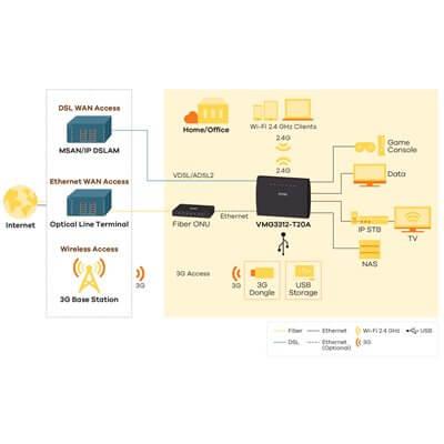 Zyxel VMG-3312-T20A Wireles N VDSL2 Combo WAN Gateway Router with USB