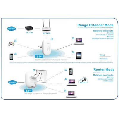 NETIS E1+ 300Mbps Wireless N Range Extender - ripetitore wireless 2,4ghz