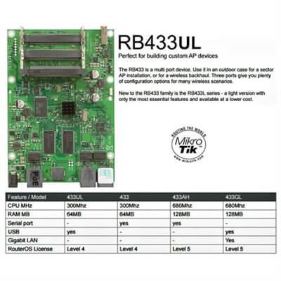 MIKROTIK ROUTERBOARD RB433UL